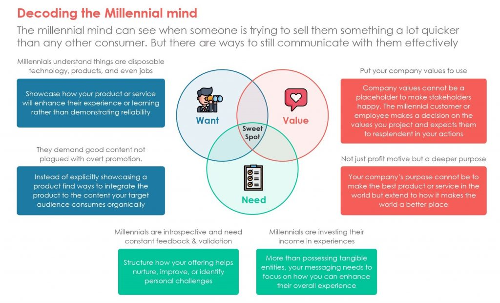 Decoding the Millennial Mind